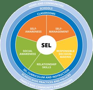 SEL-chart
