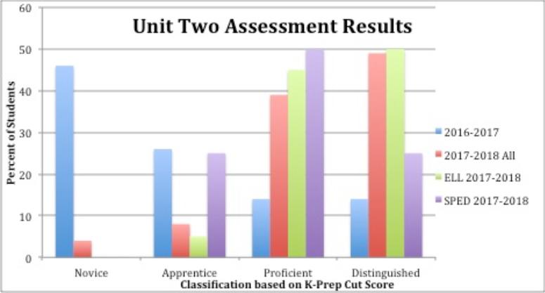 Powersful Math Blog Post Chart 1
