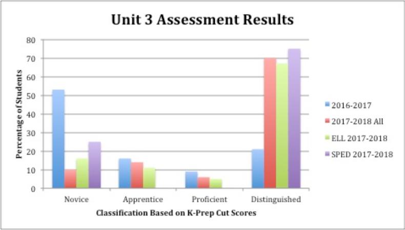 Powersful Math Blog Post Chart 2